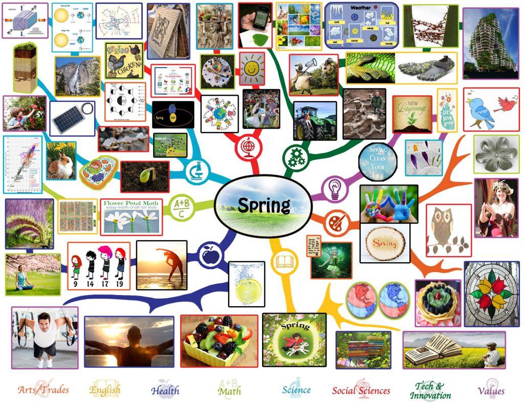 spring-mindmap-large